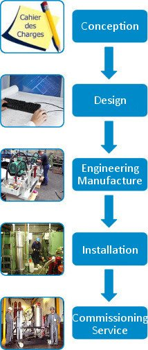 Comprehensive equipment and related automation