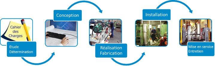Équipements complets et automatismes associés
