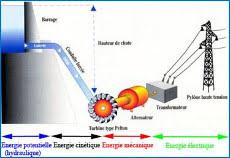 Supports pédagogiques microcentrale hydroélectrique