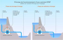 Microcentrale transition énergétique