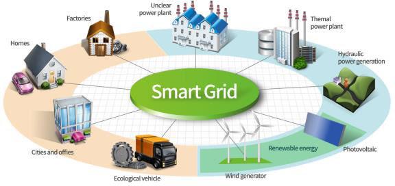 Réseau smart grid