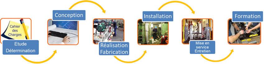 Solutions specifiques pour vous outils de production